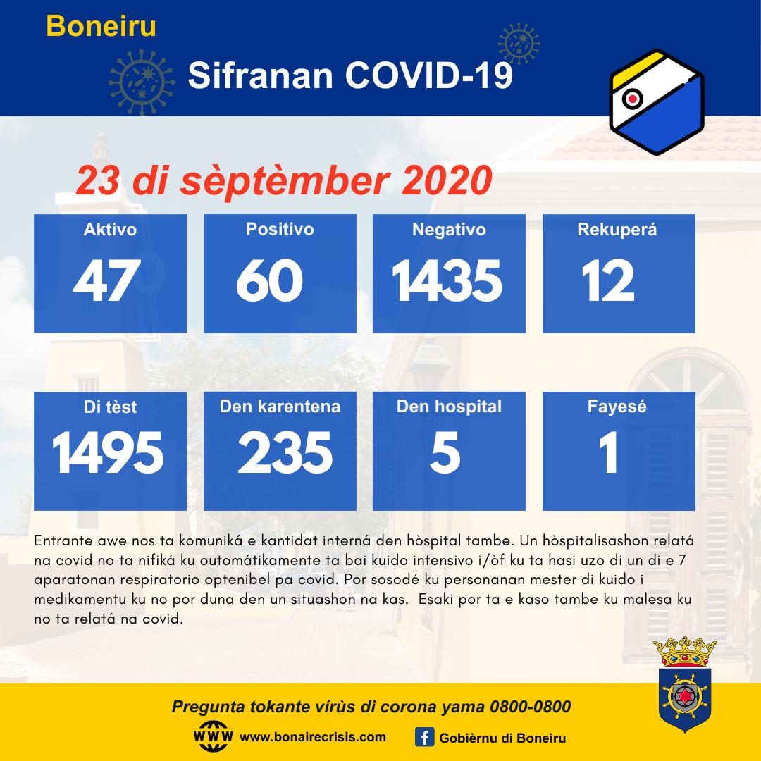 8 KASO NOBO DI COVID-19 NA BONEIRU PA AWE 23 DI SÈPTÈMBER 2020