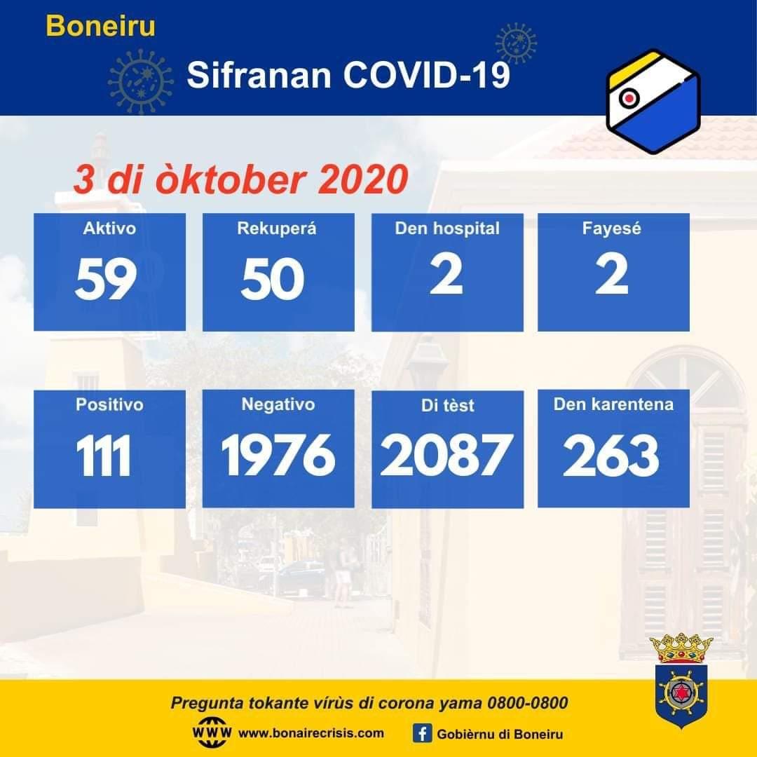 4 KASO NOBO ÈKSTRA DI COVID-19 REGISTRÁ AWE DJASABRA 3 DI ÒKTOBER 2020. TIN 5 PERSONA MAS KU A REKUPERÁ