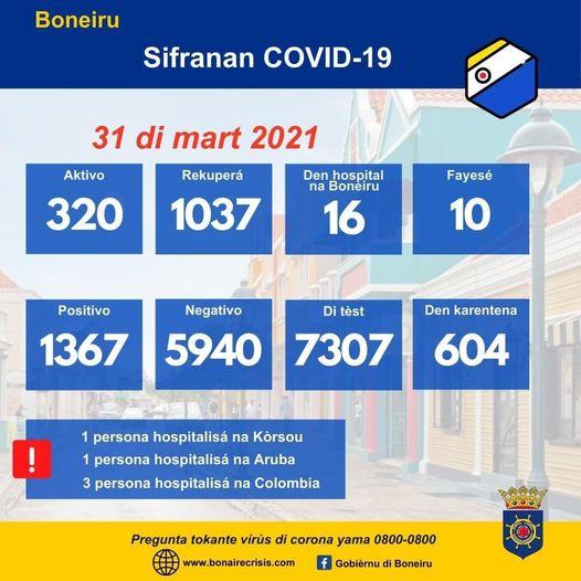 BONEIRU TIN 25 KASO NOBO DI COVID-19 AWE DJARASON 31 DI MART 2021 I TIN 60 PERSONA MAS KU A REKUPERÁ
