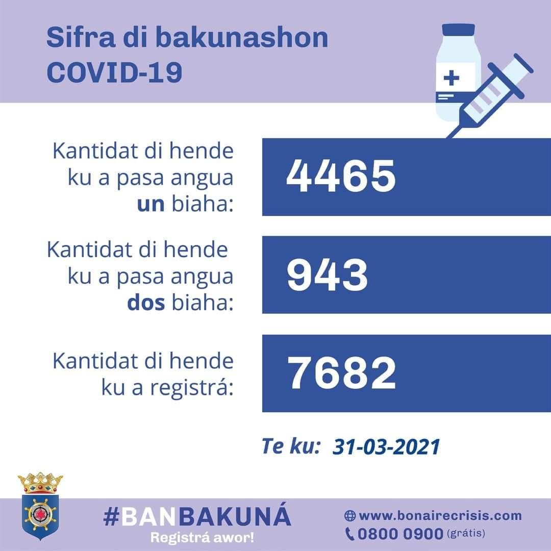 SIFRA DI BAKUNASHON COVID-19 TE KU 31-03-2021