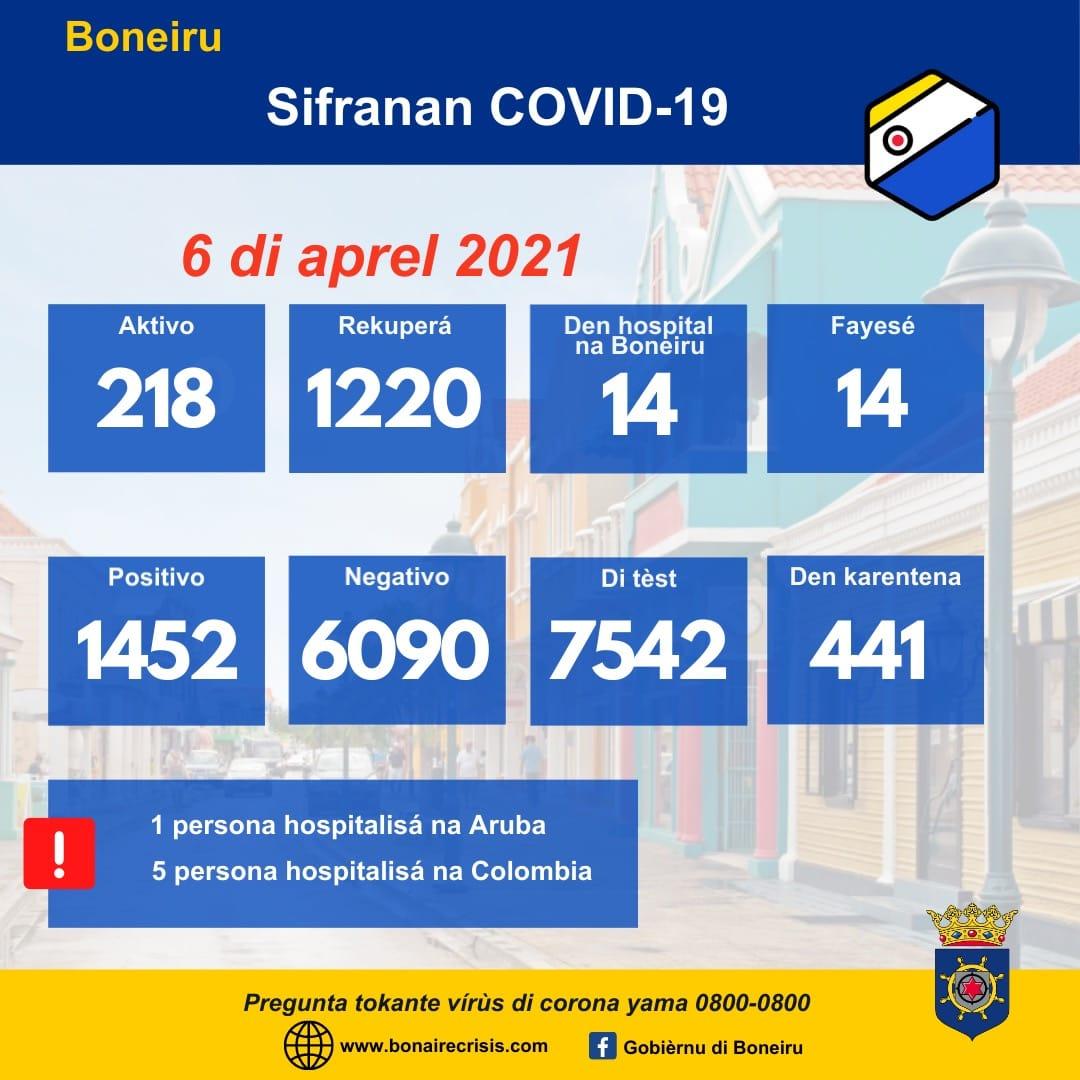 BONEIRU TIN 10 KASO NOBO DI COVID-19 I TIN 17 PERSONA MAS KU A REKUPERÁ AWE DJAMARS 06 DI APREL 2021