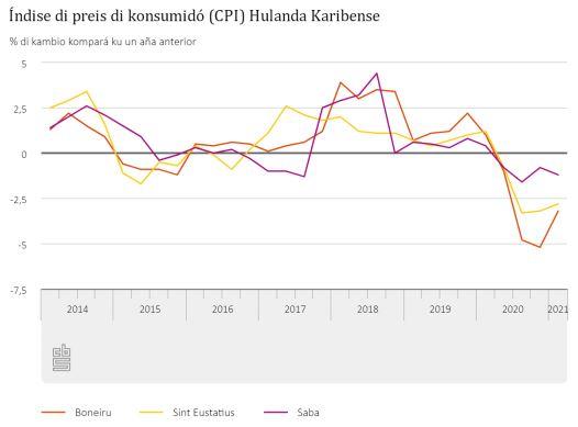 BONEIRU TA KONOSE UN INFLASHON DI -3,2% DEN PROME KUARTAL DI 2021