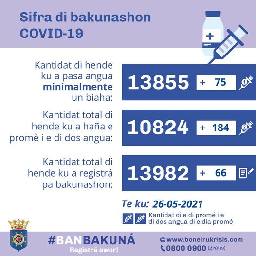 UPDATE DI BAKUNASHON COVID-19 TE KU 26-5-2021
