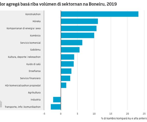 E PIB A OUMENTÁ NA BONEIRU NA 2019 I DISMINUÍ NA SINT EUSTATIUS I SABA