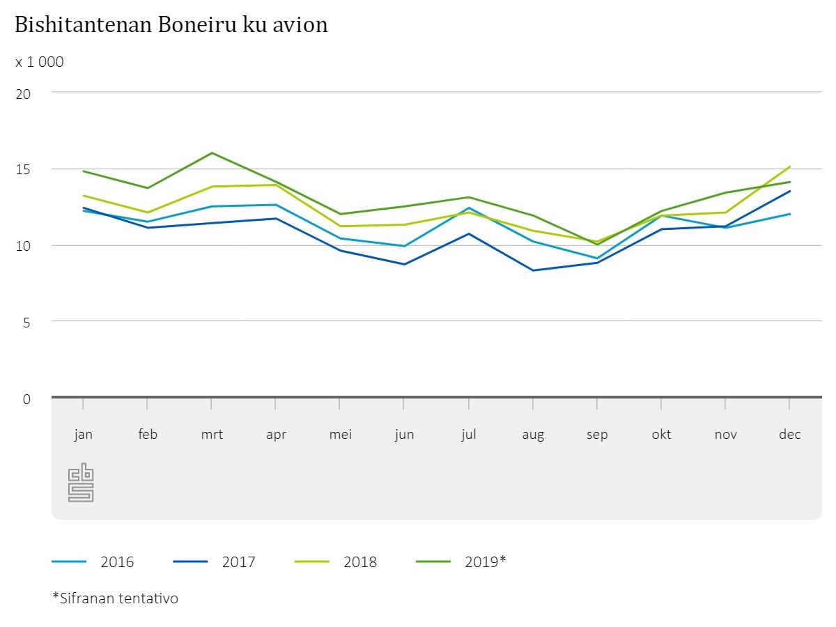 TURISMO DI BONEIRU A KRESE KU 7% DEN 2019
