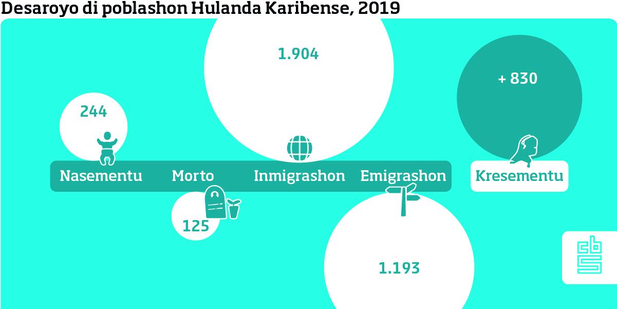 POBLASHON HULANDA KARIBENSE A KRESE DEN 2019 KU MAS DI 800