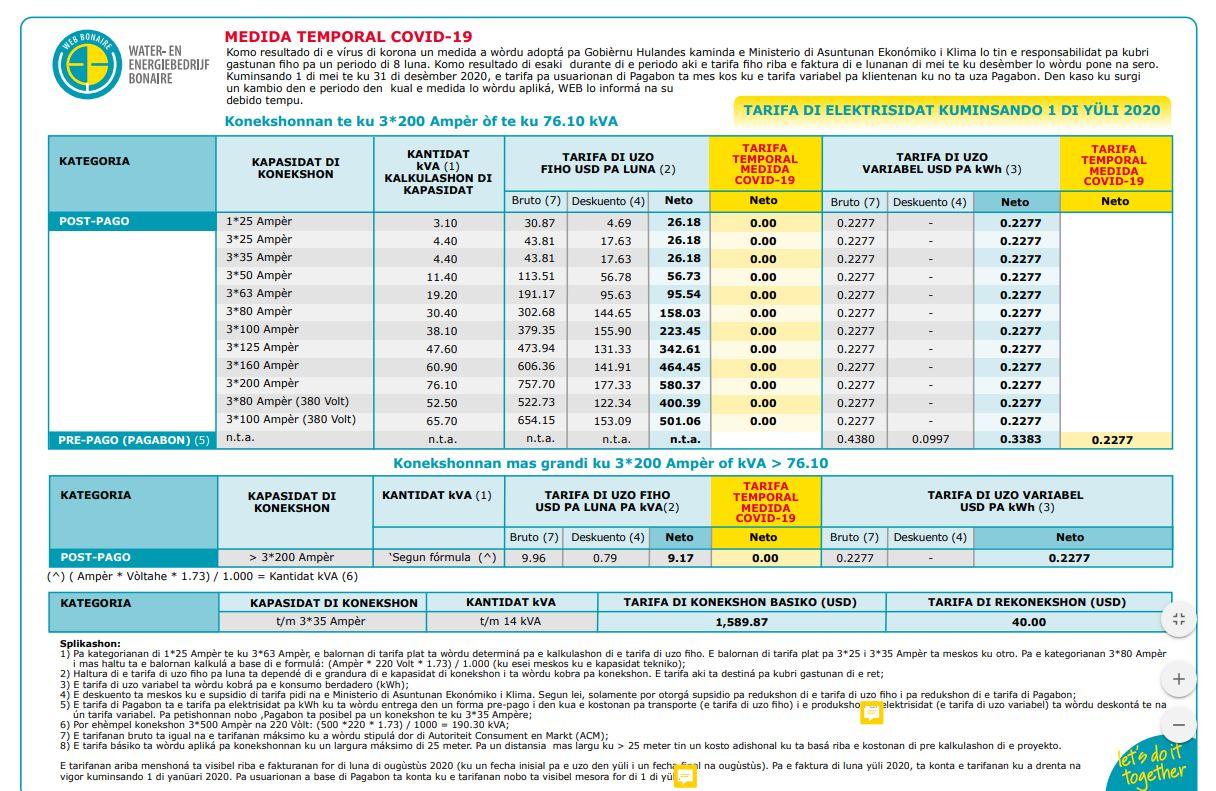 TARIFANAN DI ELEKTRISIDAT VARIABEL DI WEB BONAIRE LO SUBI KU USD 0.0052 PA KWH.