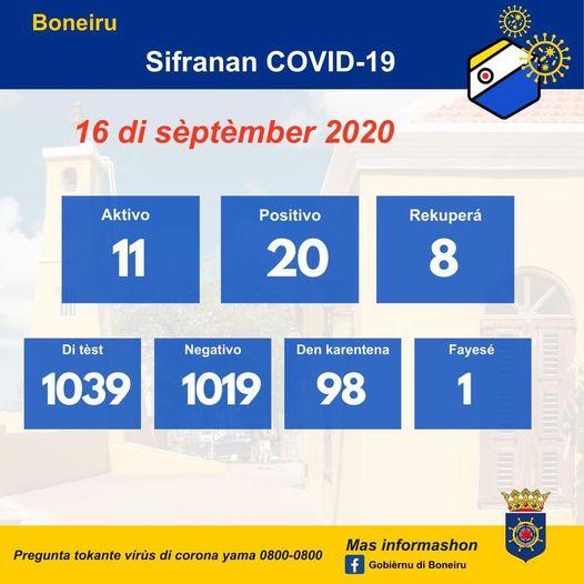 BONEIRU TIN 4 KASO AKTIVO MAS DI COVID-19