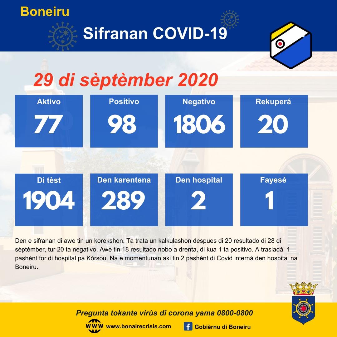 TIN 1 KASO NOBO DI COVID-19 AWE DJAMARS 29 DI SÈPTÈMBER 2020
