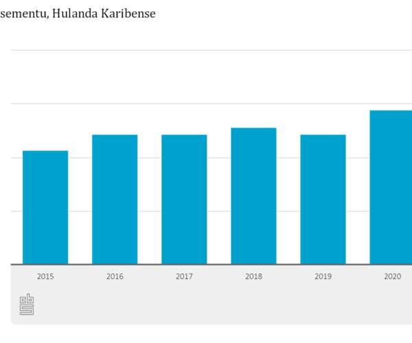 MAS MUCHA A NASE DEN 2020 NA HULANDA KARIBENSE